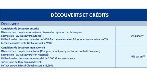 Découvert autorisé Boursorama Banque : taux et agios
