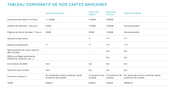 conditions cartes bancaires Hello Bank